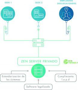 Zen Server seguridad informatica todo incluido