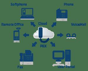 ¿Qué es PBX y cómo funciona?